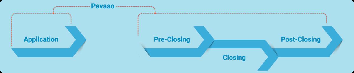 Pavaso_eClosing_process