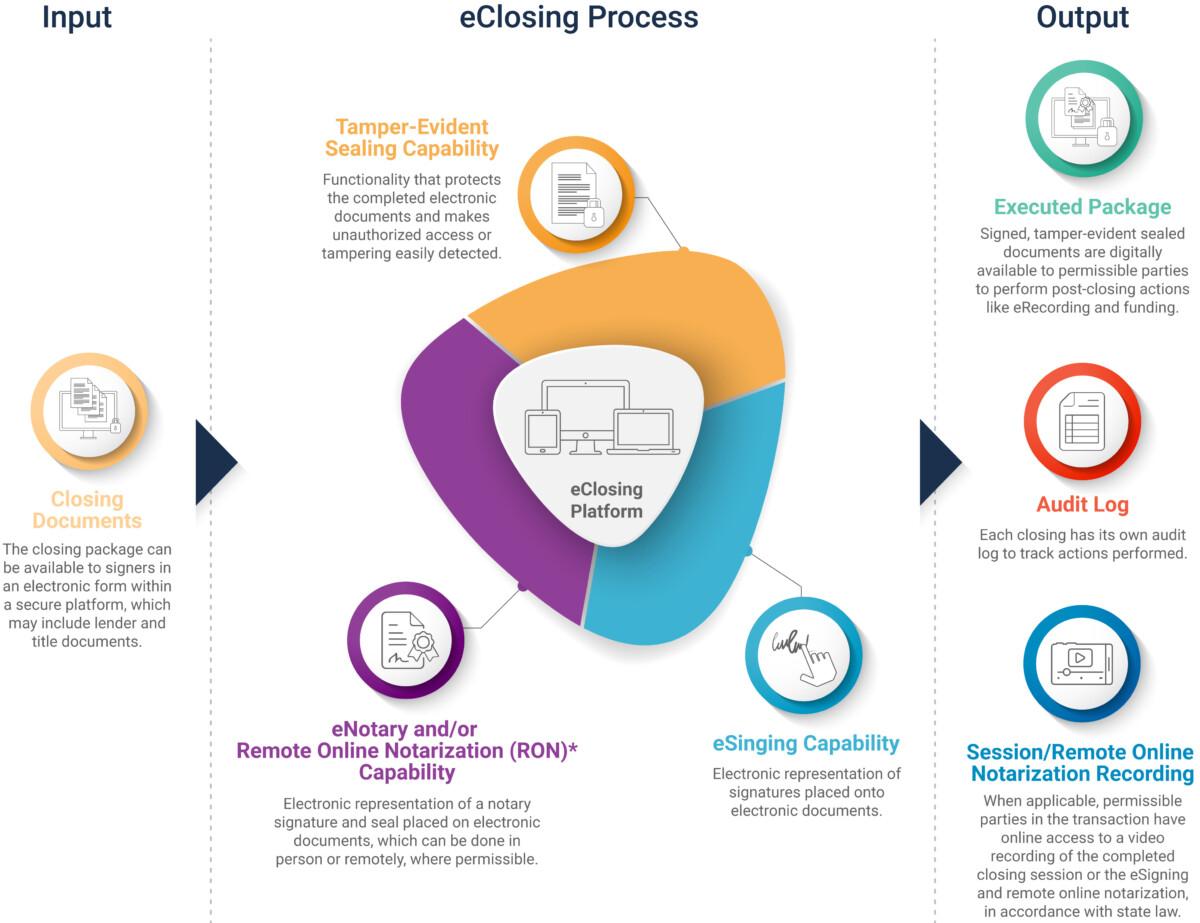 eClosing_process
